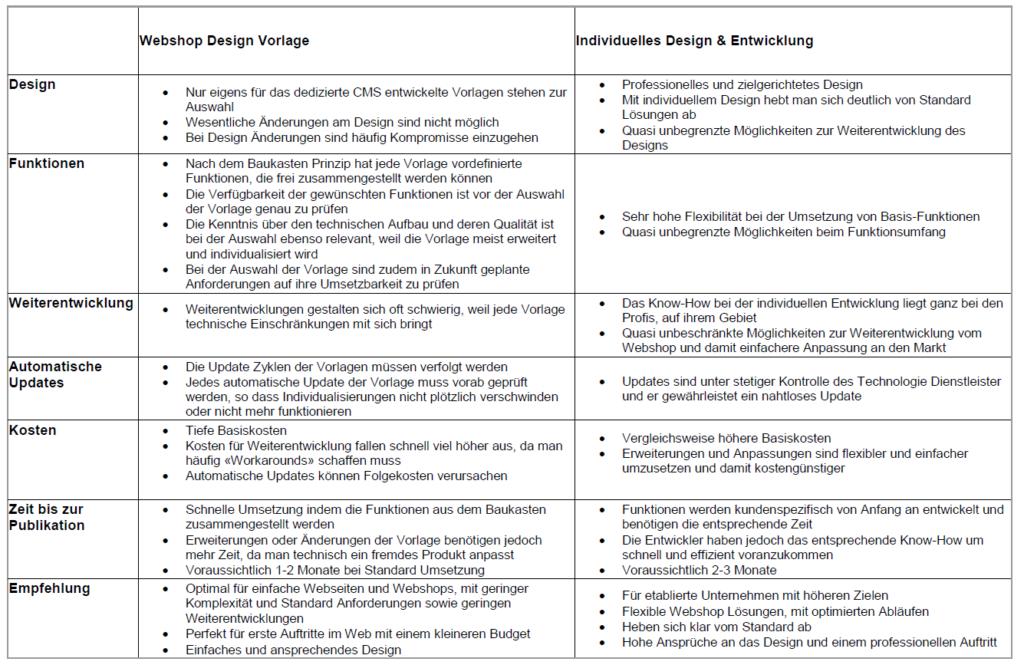 Templates vs. Custom Design