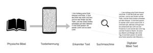 Texterkennung Scanning Ablauf OCR