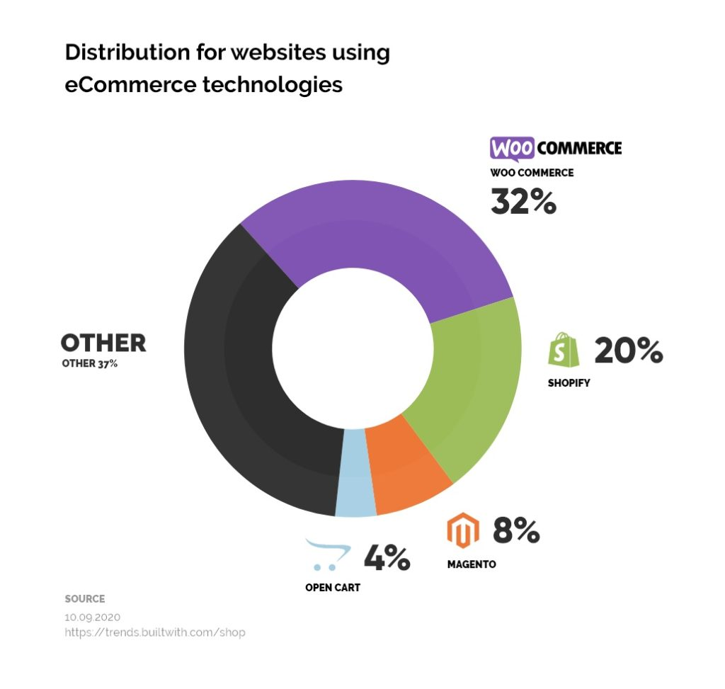 WooCommerce Marketshare 2020