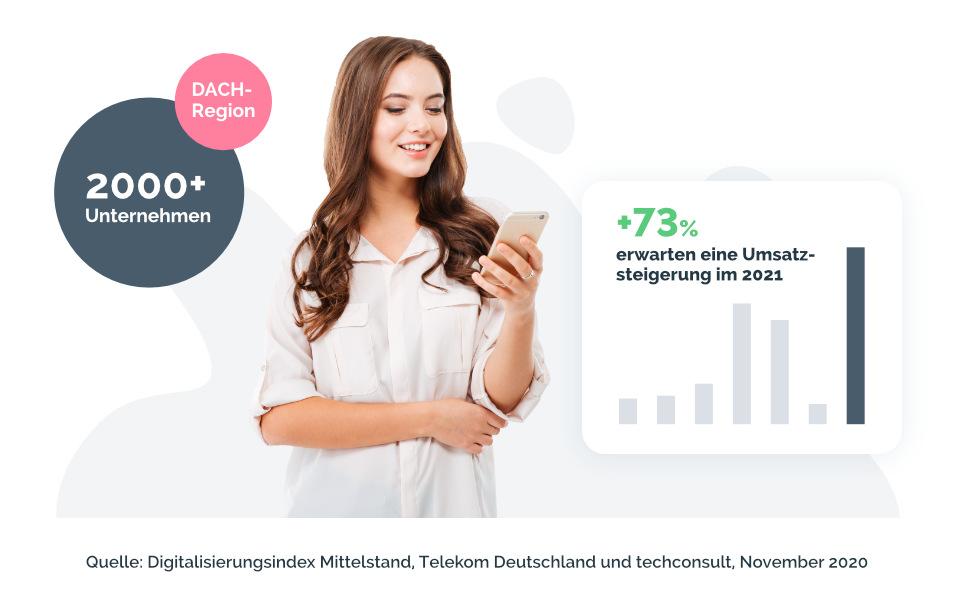Digitalisierungsindex - Prognose Umsatzsteigerung