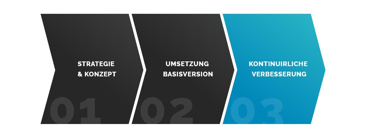 3-Phasen des Growth-Driven Webdesign