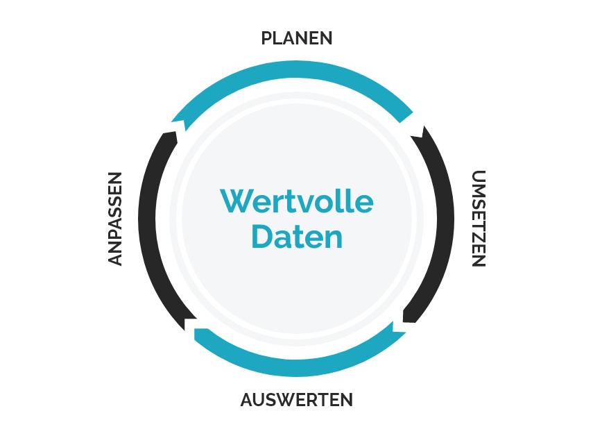 Growth-Driven Webdesign Prozess