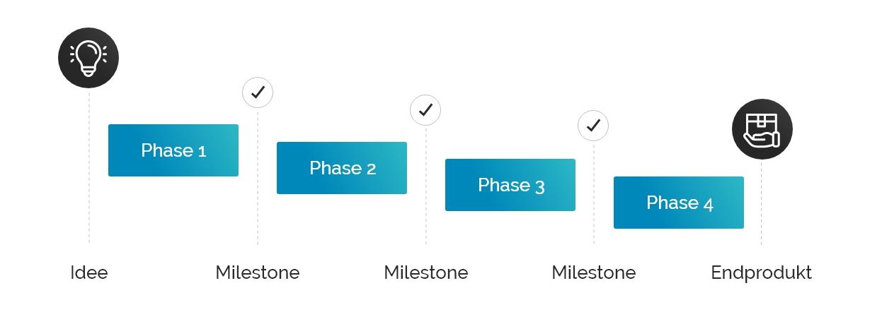 Projektprozess Wasserfall-Methodik