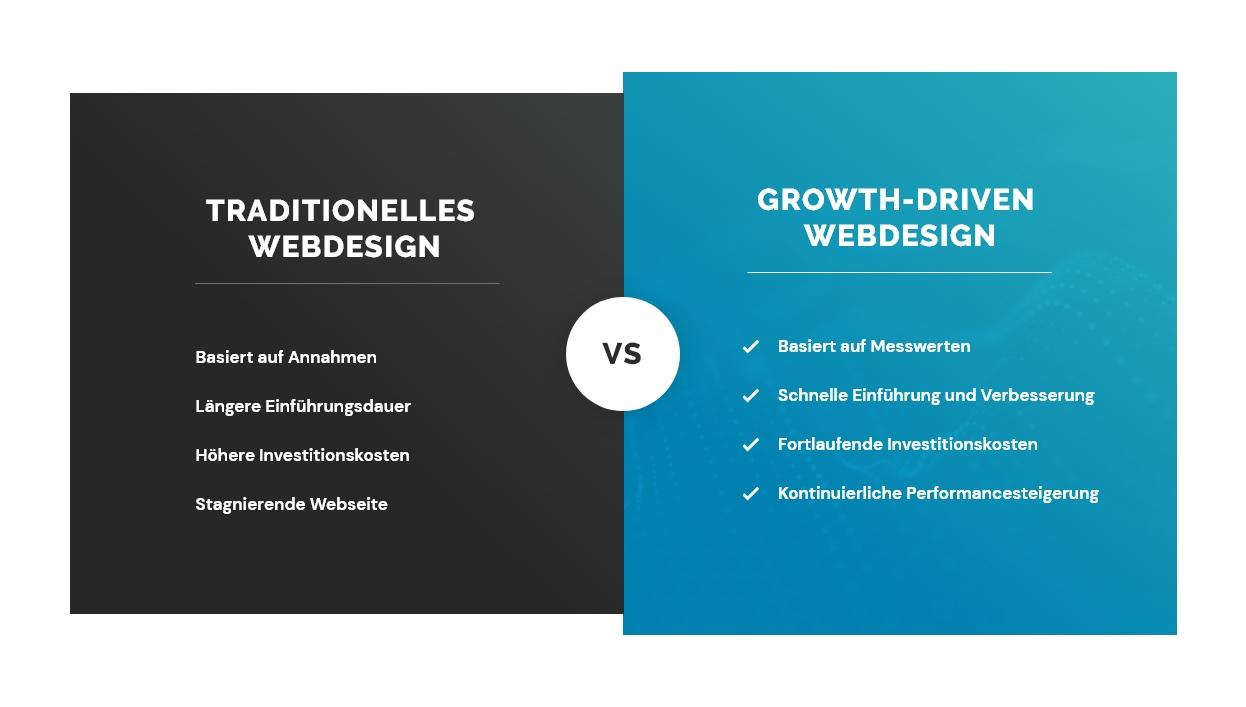 Traditionelles vs Growth-Driven Webdesign