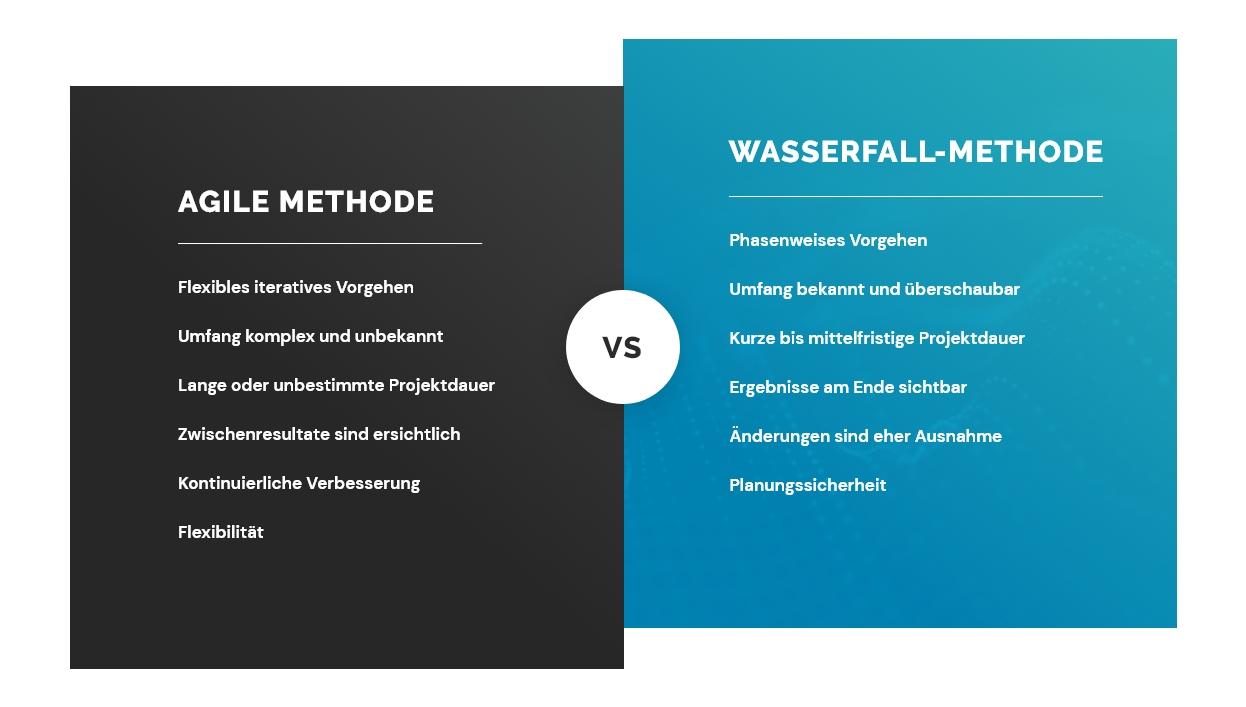 Wasserfall vs agil
