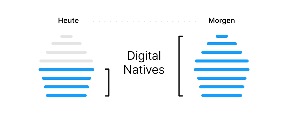 Demografie Digital Natives